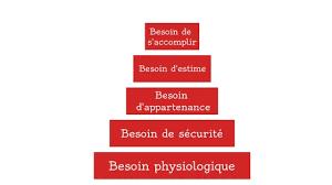 Pyramide de Maslow, le concept